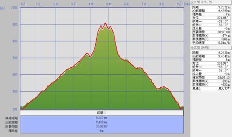 1202医王山標高グラフ