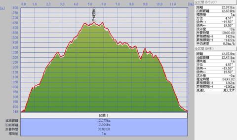 1104金剛堂山標高グラフ