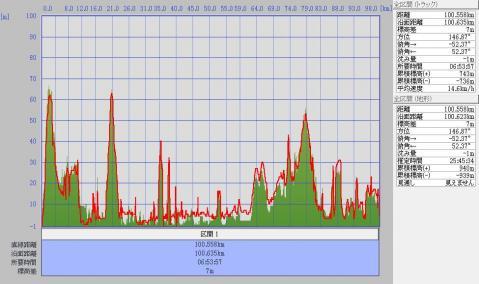 1204さくら駅標高グラフ