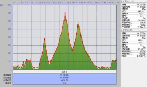 1205別所岳標高グラフ