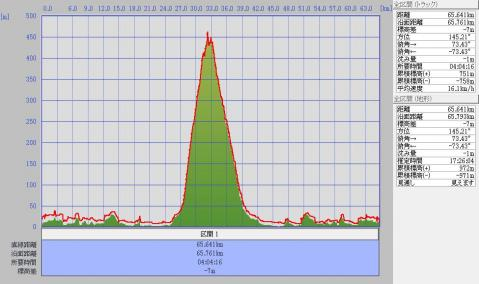 1205碁石ヶ峰標高グラフ