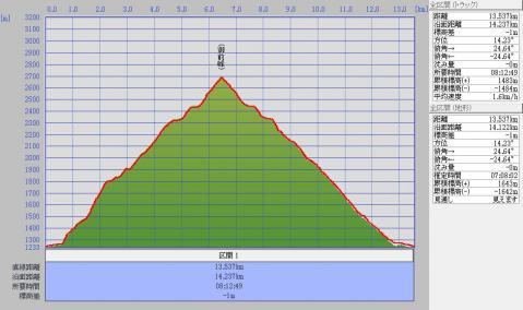 1206白山標高グラフ