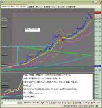 5月31日ユーロ円5分