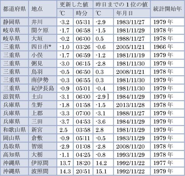 11月29日に、11月の最低気温記録を更新した地点