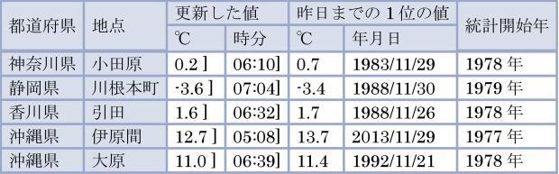 2013年11月30日に、11月の最低気温の低い記録を更新した観測所
