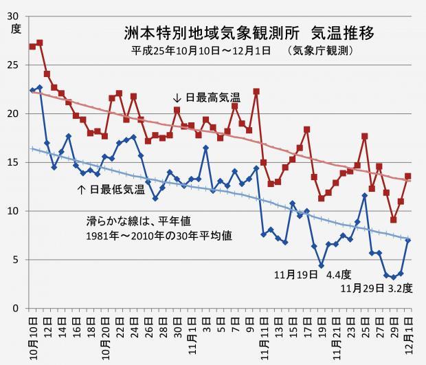 洲本特別地域気象観測所の気温推移