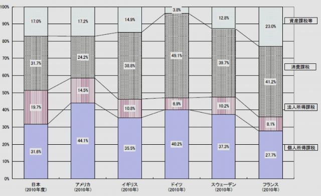 所得・消費・資産等の税収構成比の国際比較