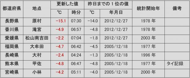 2014年12月19日に、12月の日最低気温の記録更新地点