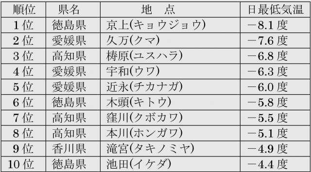 2014年12月19日 四国地方の最低気温の低い方からの順位