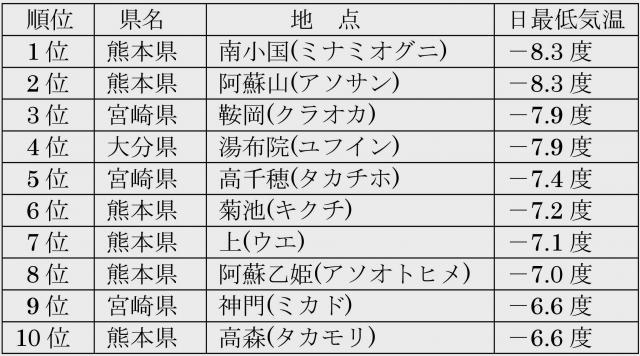 2014年12月19日 九州地方の最低気温の低い方からの順位