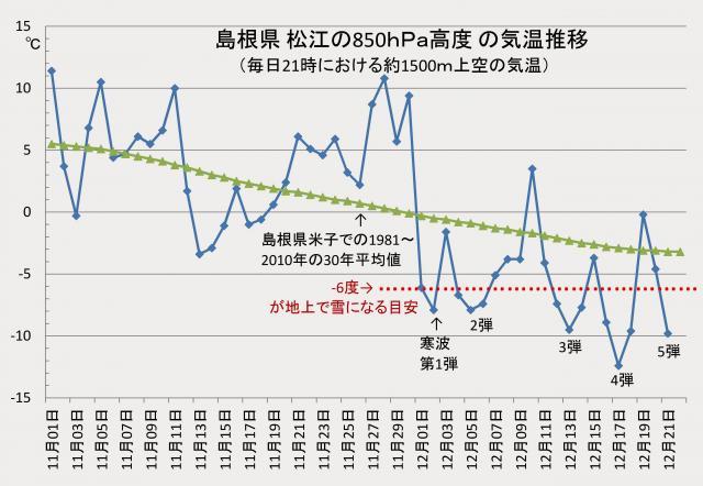 11月1日~12月21日の500hPa高度の気温推移