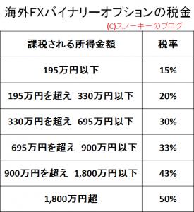 海外FXバイナリーオプション雑所得の税率