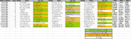 馬場傾向_東京_芝_2400m_20130105~20131117