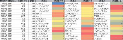 人気傾向_東京_芝_2400m_20130105~20131117