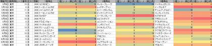 脚質傾向_東京_芝_2400m_20130504~20131117