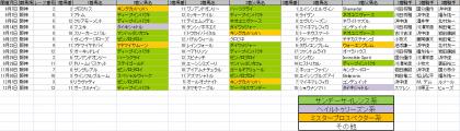 馬場傾向_阪神_芝_1600m_20130907~20131201