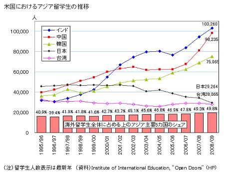 <br /><br />アメリカへの留学生 アジア主要5カ国 統計