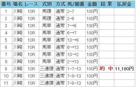 20110613川崎10R的中