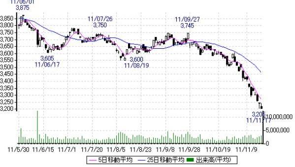 武田の半月のチャート