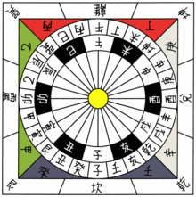 220px-China_24_cardinal_directions[1]