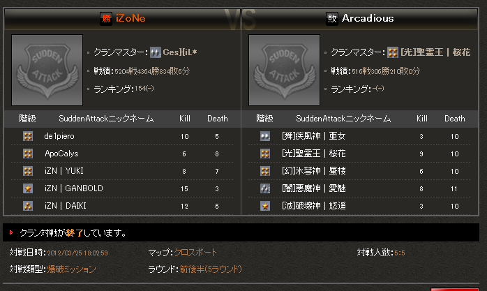vs izone lose .