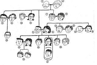 家族構成の発音等に苦労しました・・・