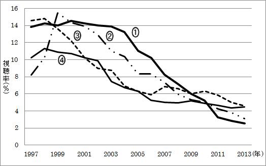 問題のグラフ