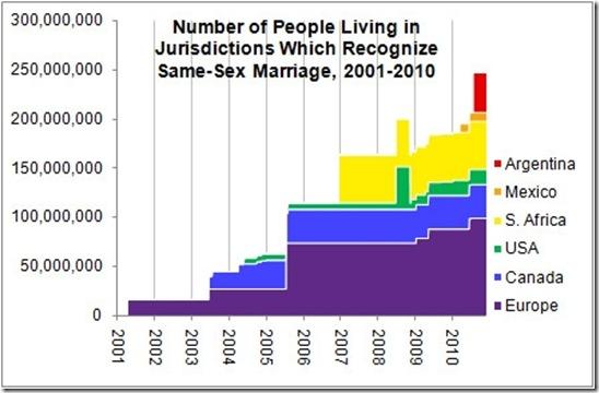 same sex adoption statistics canada in Oklahoma