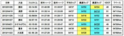 マラソン記録