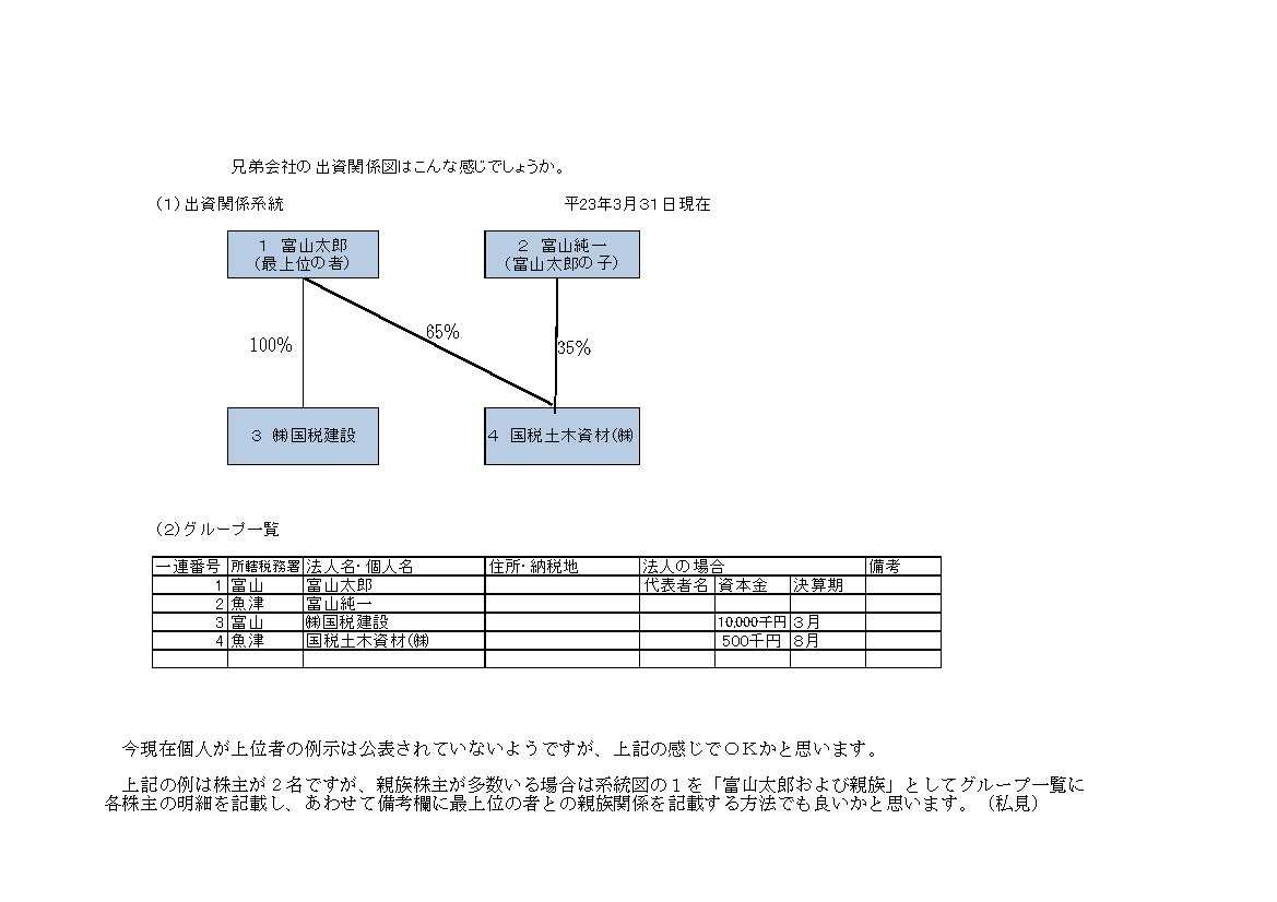 ある税理士の日々つれづれ 出資関係図