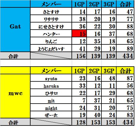 Gat vs mwc