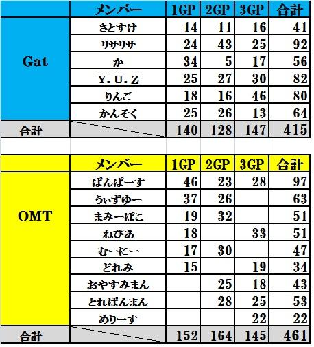 Gat vs OMT