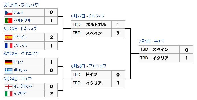 ユーロ2012 決勝トーナメント 決勝トーナメント表 予想 スペイン ドイツ イタリア ポルトガル
