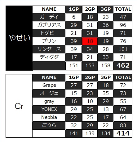 yasei vs Cr