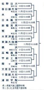 高校野球関東大会トーナメント