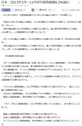 news日本:2013年1月―11月対中貿易総額6.2減少