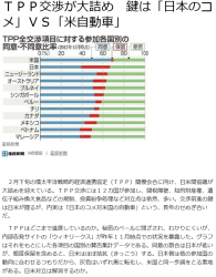 newsTPP交渉が大詰め 鍵は「日本のコメ」VS「米自動車」
