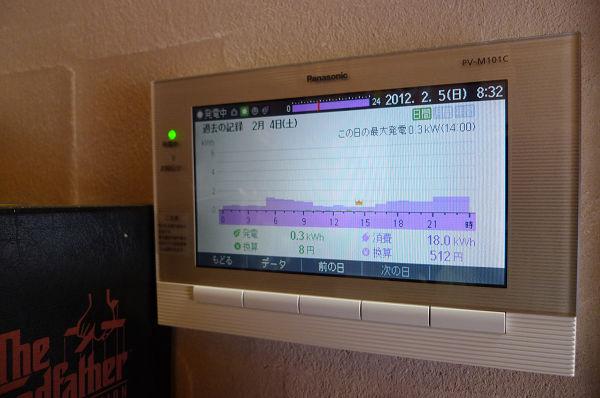 120205昨日の発電量