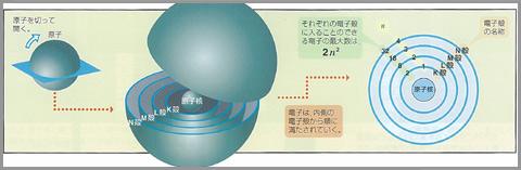 原子の構造モデル