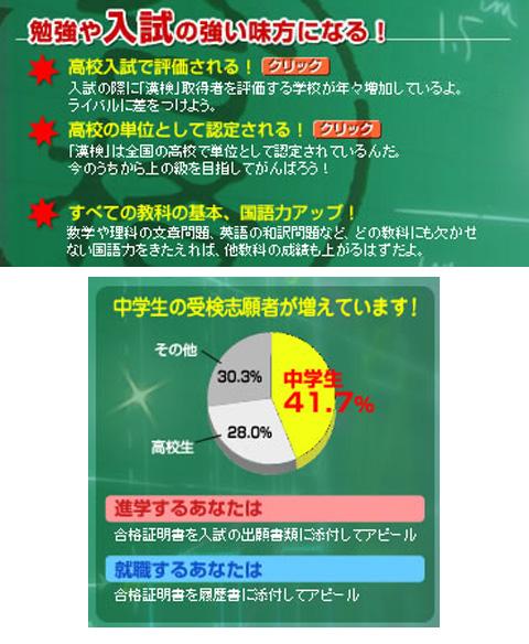 漢字検定(中学)