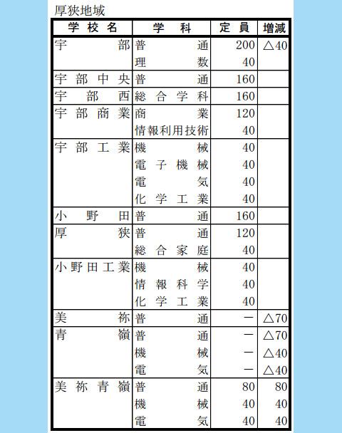 厚狭地域高校定数表2012