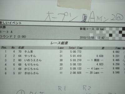 オープンクラス決勝A