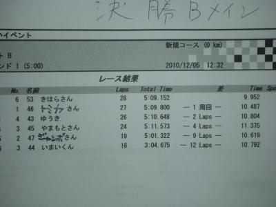 スケールクラス決勝B