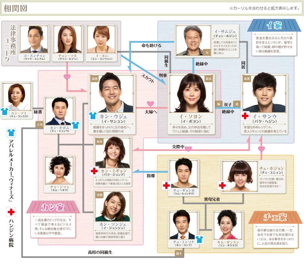 韓国ドラマ この恋は初めてだから キャスト 相関図