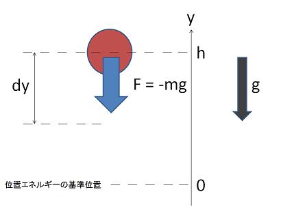 位置エネルギーの導出図1