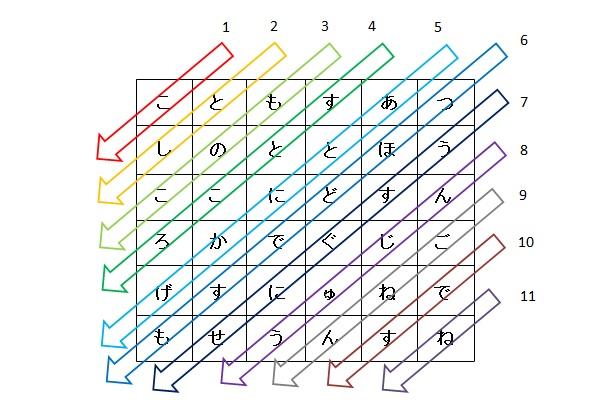クイズ15-3