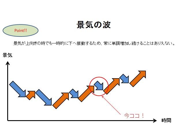 景気の波1