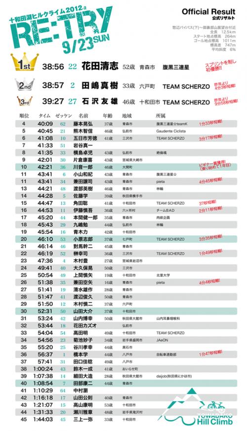 十和田湖ヒルクライム2012-2公式リザルト