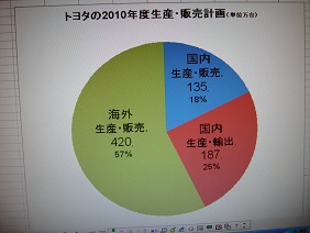 ■■2010生産販売円グラフ