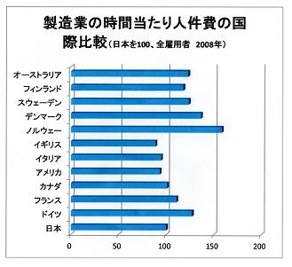 JC 日本の賃金国際比較